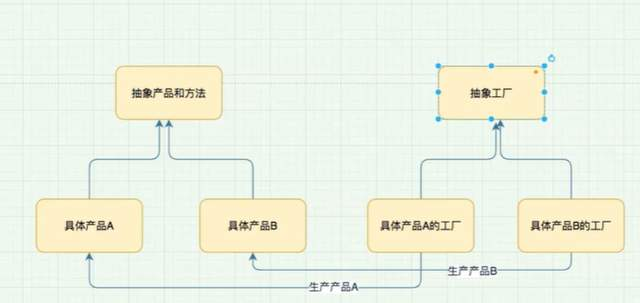 阿里P8技術大牛的Java工廠模式總結,在GitHub上一天已獲贊上萬!