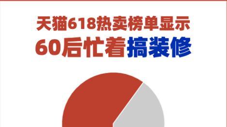 原材料上漲引發家電產品漲價 618期間京東、土巴兔等提供優惠活動