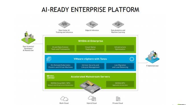 英偉達 AI 軟體新進展,AI Enterprise 全球上市