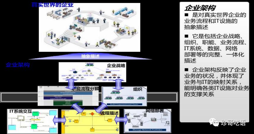 EDIT數字化模型和企業演算法架構系列,如何搭建企業級演算法架構