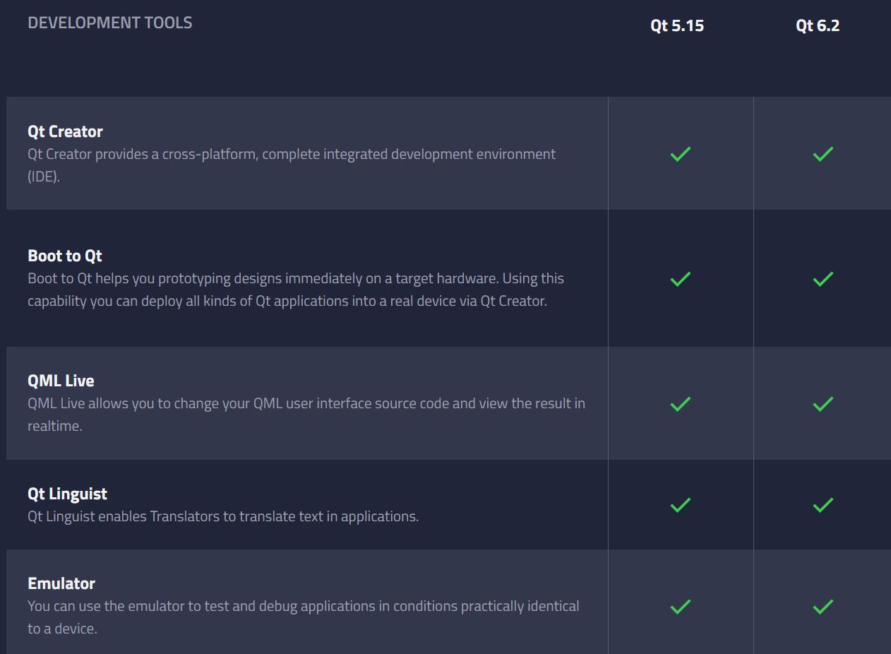 Qt 6.2 LTS 的功能或將完全覆蓋 Qt 5.15