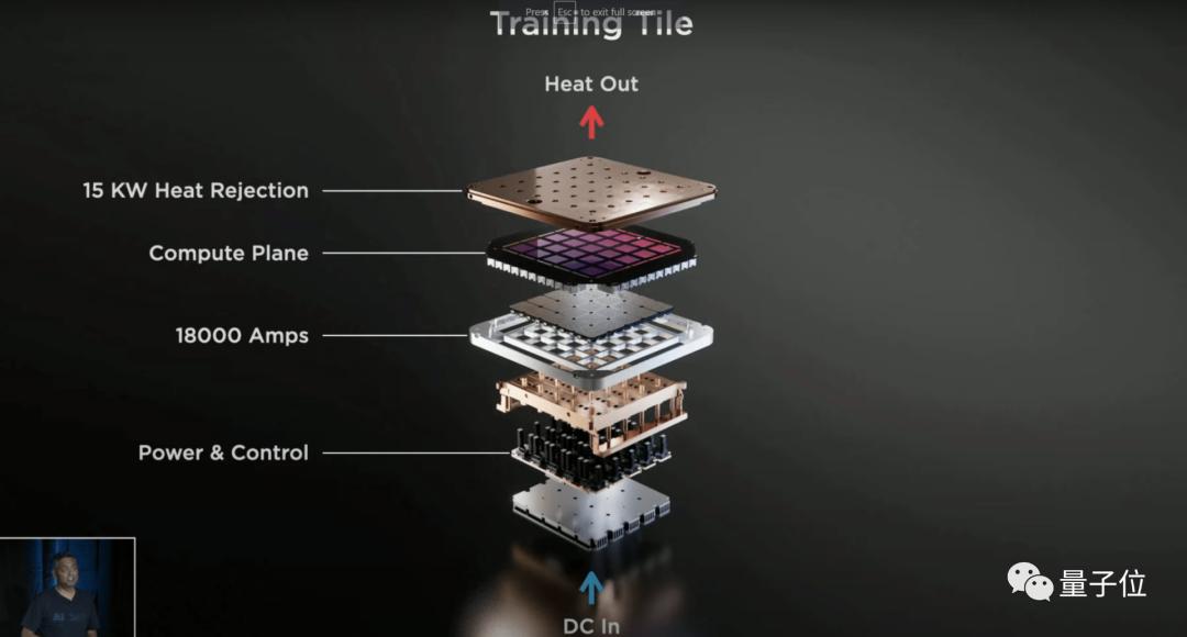 特斯拉D1晶片遭實名diss:記憶體到封裝都成問題